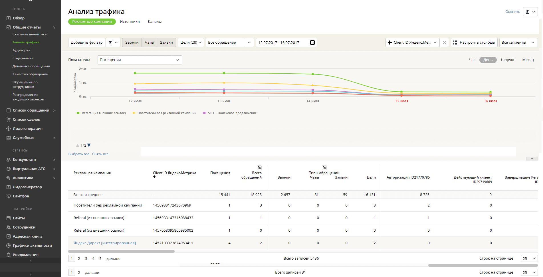 Как сделать отчет по метрике