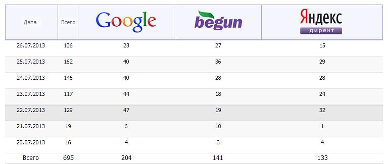 Какая реклама самая эффективная в интернете статистика яндекс бар назойливая реклама