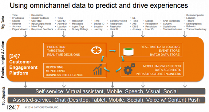 Using omnichannel data to predict and drive experiences