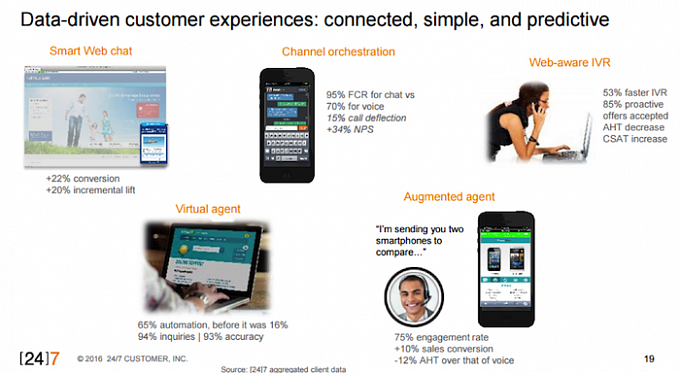 Data-driven customer experiences: connected, simple, and predictive.
